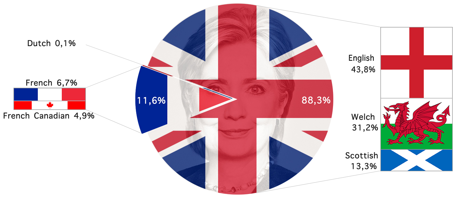 Ethnic breakdown of Hillary Clinton's ancestry