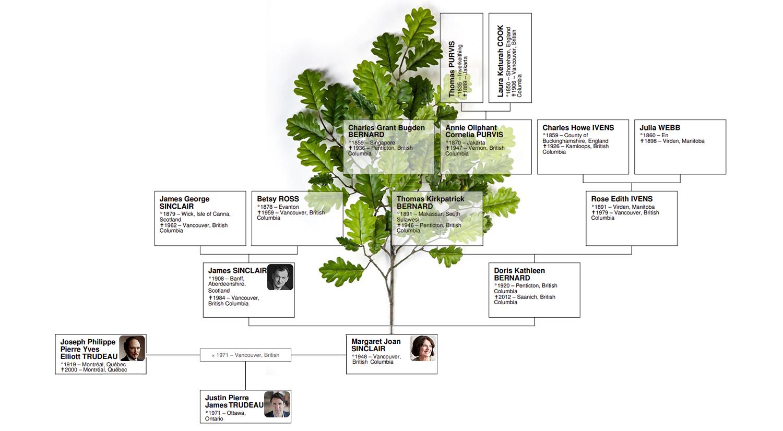 Genealogie De Justin Trudeau